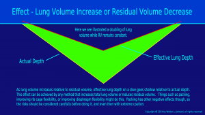 Lung volume increase