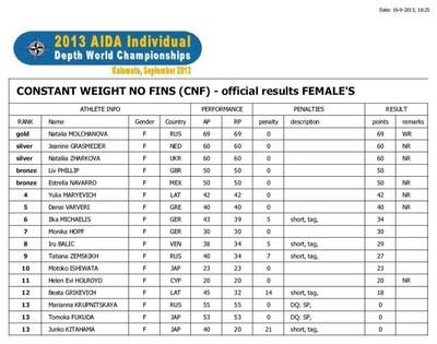 Результаты CNF. Женщины